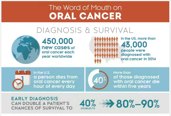 Oral cancer infographic thumb